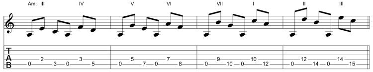 Funciones armónicas de La menor