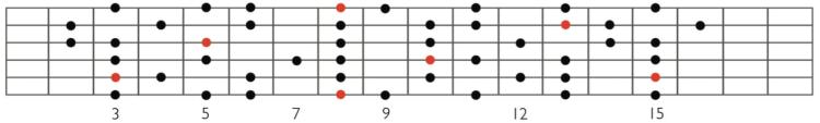 Escala Dórica b9