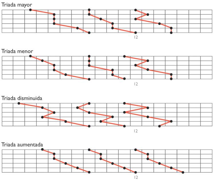 Triadas en 6 cuerdas