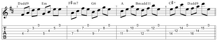 Dedo guía 1 en la cuerda 3