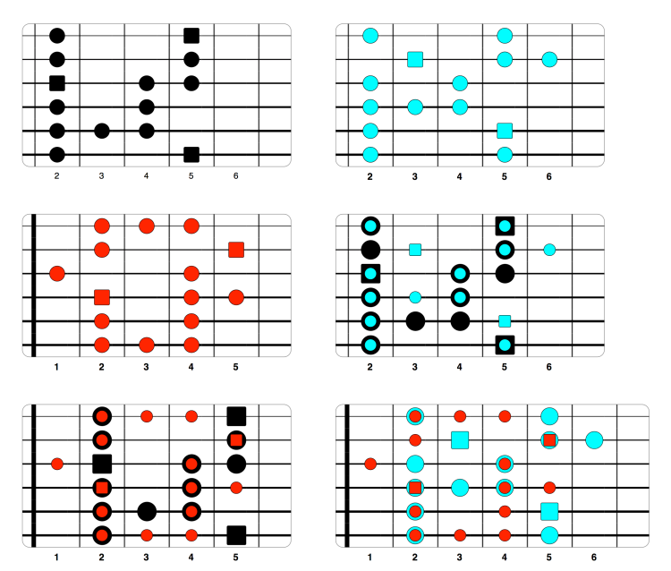 escalas de guitarra mayores