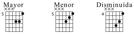 Triadas cerradas en cuerdas 1-3 (Posición Fundamental)