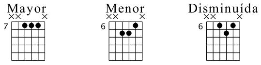 Triadas cerradas en cuerdas 2-4 (Posición Fundamental)