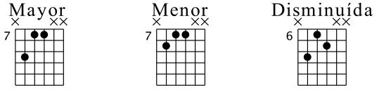 Triadas cerradas en cuerdas 3-5 (Posición Fundamental)