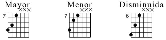 Triadas cerradas en cuerdas 4-6 (Posición Fundamental)