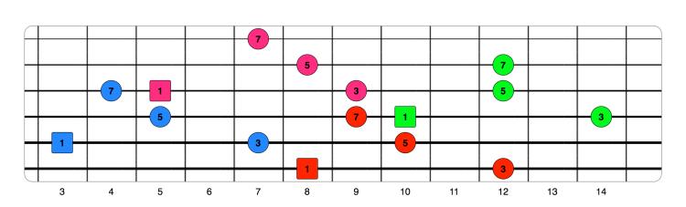 Digitaciones para arpegios de 4 notas - Group 1 - Fretboard 1.png
