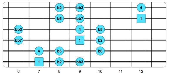 B Locria bb3 bb7.png