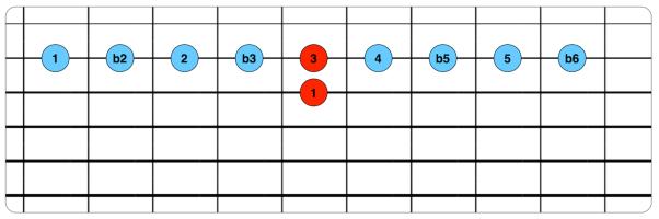 Intervalos en cuerdas 3-2.png
