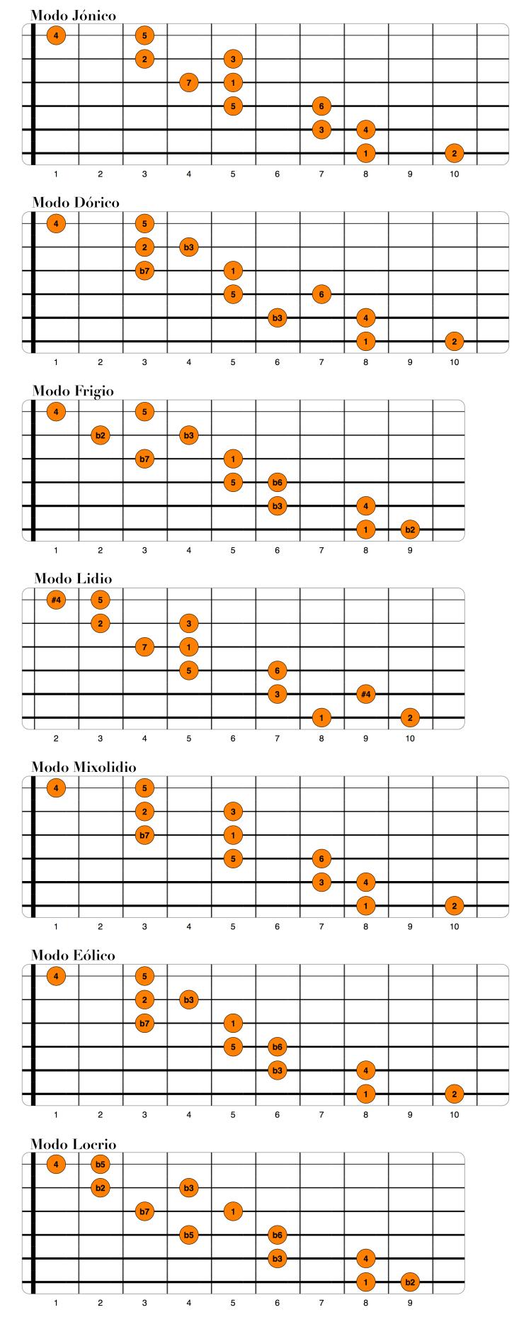 Modos diatónicos en dos notas por cuerda.png
