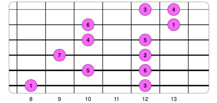 Patrón alternativo 5