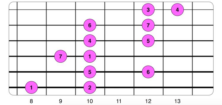Patrón alternativo 6
