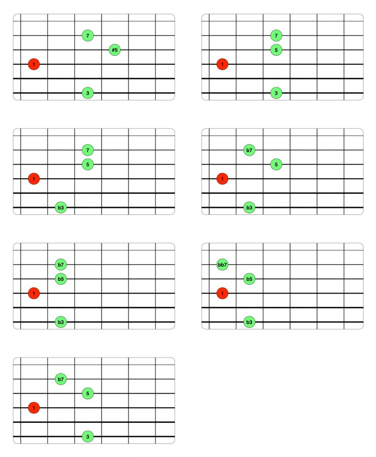 Voicings Drop 3 - 1ª inversión (6-4-3-2)
