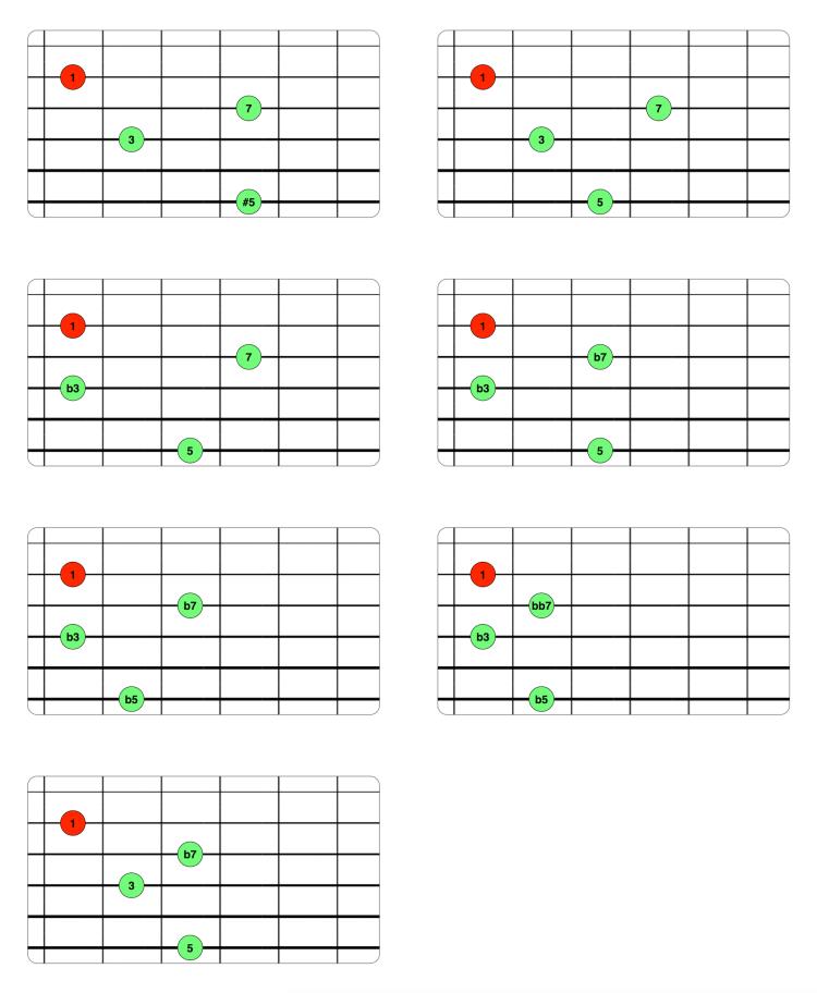 Voicings Drop 3 - 2ª inversión (6-4-3-2)