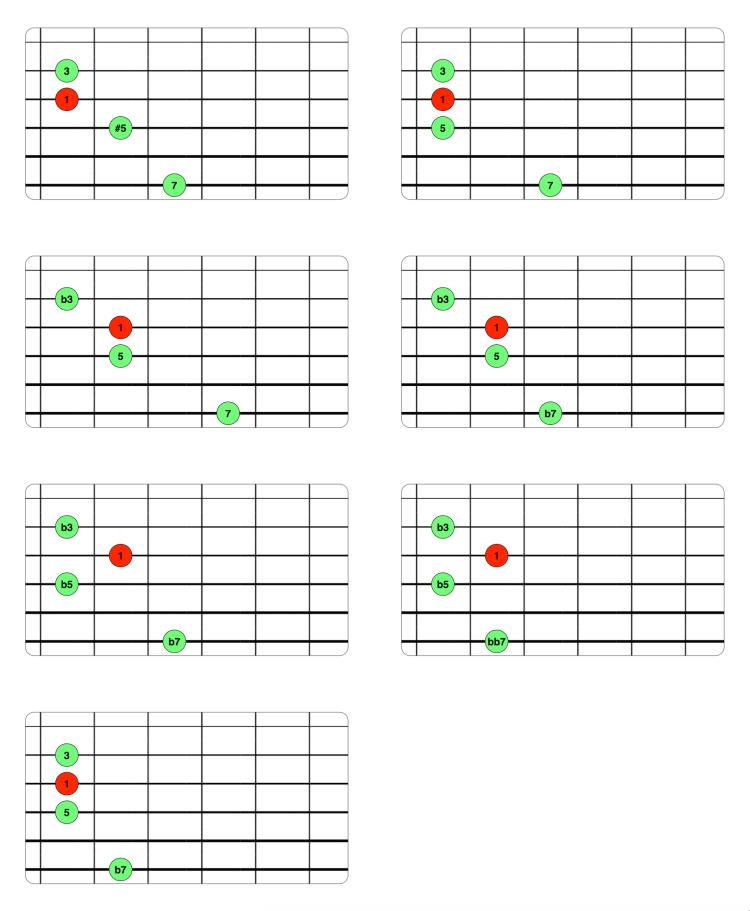 Voicings Drop 3 - 3ª inversión (6-4-3-2)