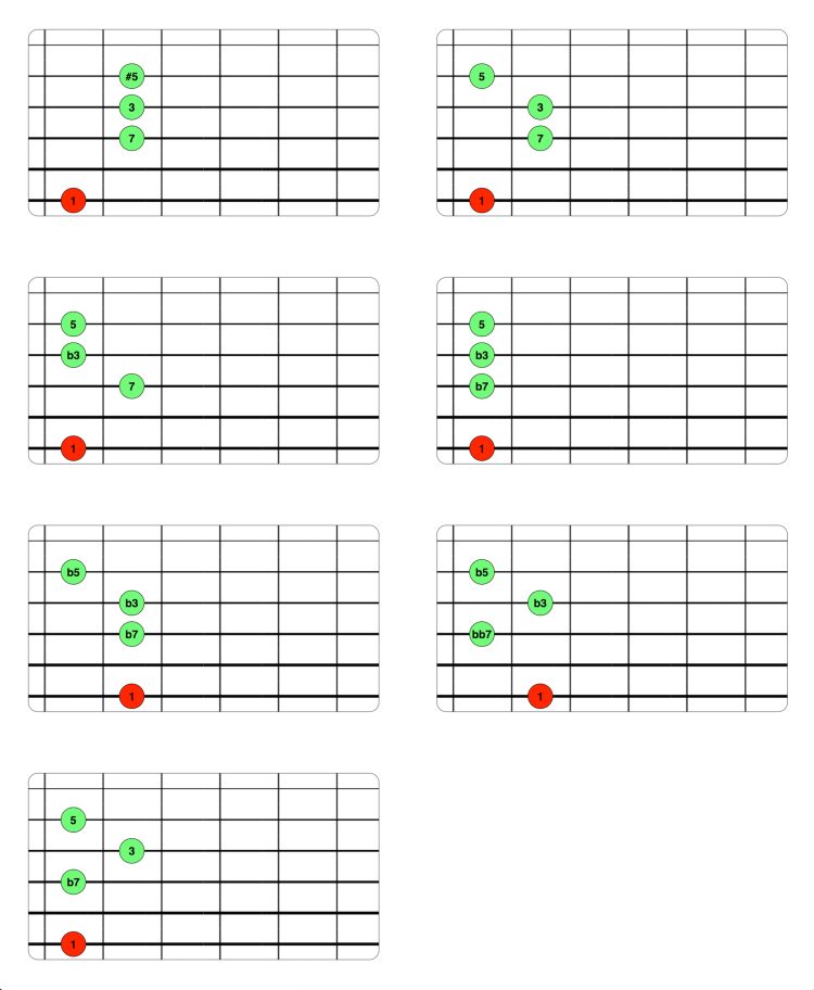 Voicings Drop 3 estado fundamental (6-4-3-2)