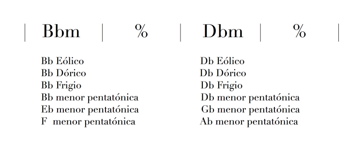 Modulación entre dos tonos menores.png