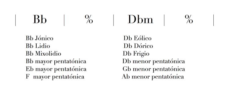 Modulación entre tonos mayor y menor