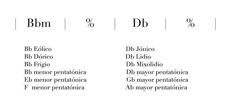 Modulación entre tonos menor y mayor