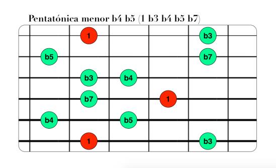 Pentatónica menor b4 b5 (1 b3 b4 b5 b7).png