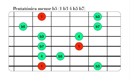 Pentatónica menor b5 (1 b3 4 b5 b7).png