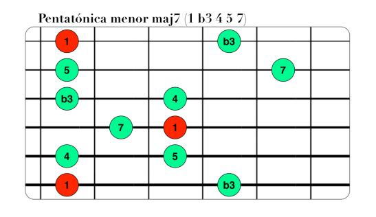 Pentatónica menor maj7 (1 b3 4 5 7).png