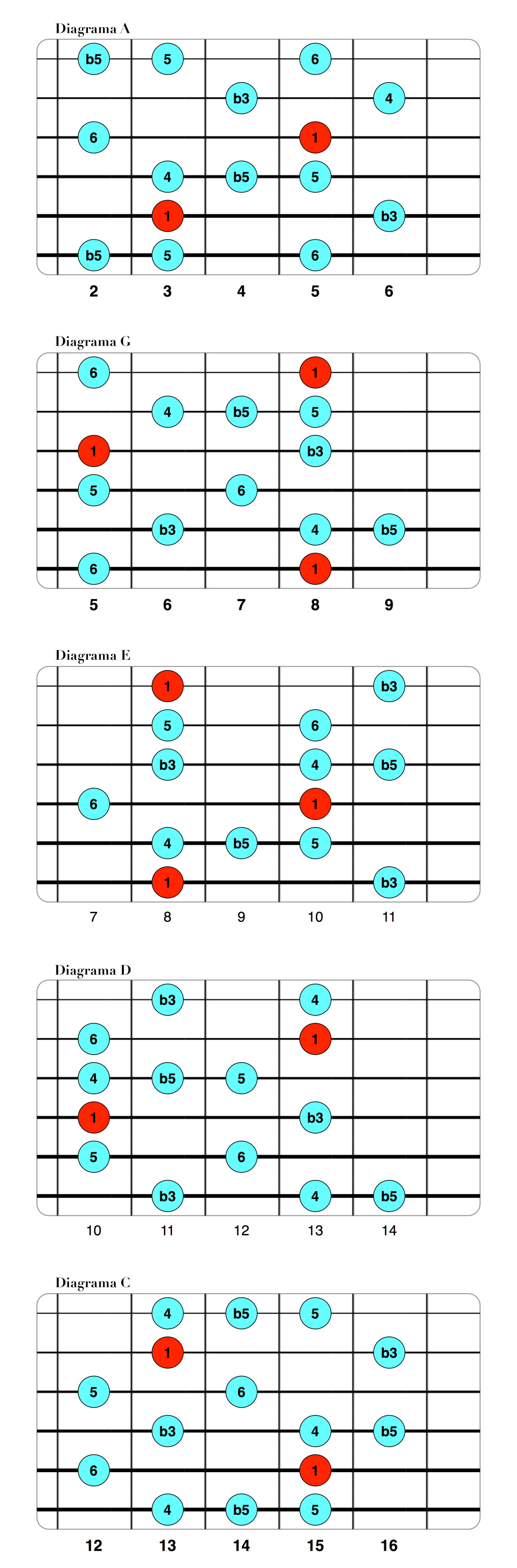 Voodoo Blues Scale.png