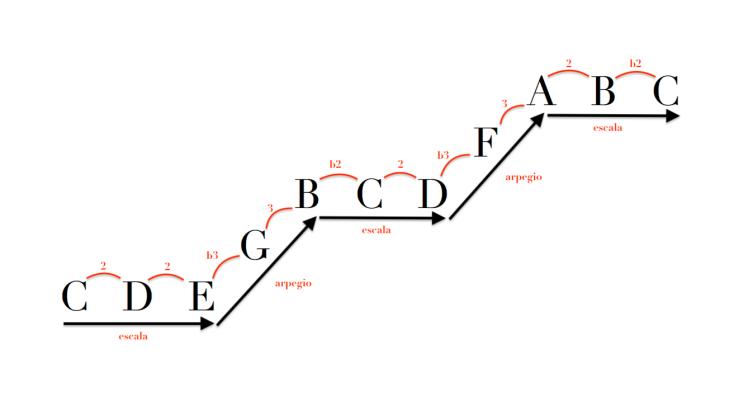 Conexión de arpegios con escala