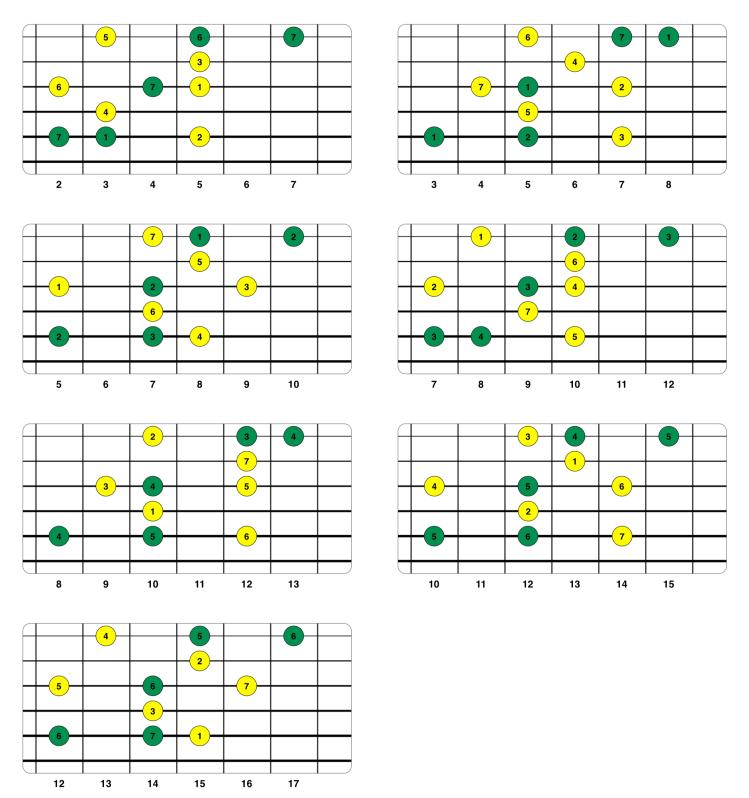 Conexión de triadas diatónicas con notas de la escala (cuerdas 5 4 3 2 1).png