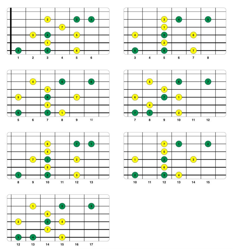 Conexión de triadas diatónicas con notas de la escala (cuerdas 6 5 4 3 2).png