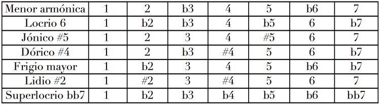 Intervalos modos menor armónica.png