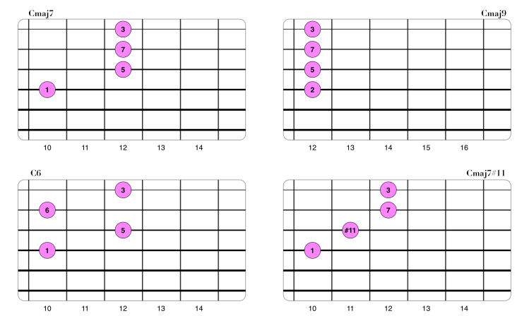 Extensiones en acordes Maj7 (Drop2 1-2-3-4).png