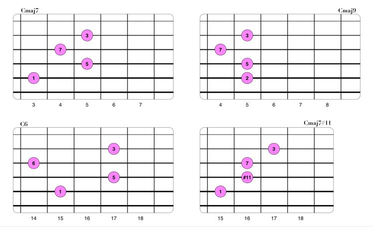 Extensiones en acordes Maj7 (Drop2 2-3-4-5).png