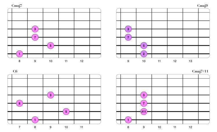 Extensiones en acordes Maj7 (Drop2 3-4-5-6).png