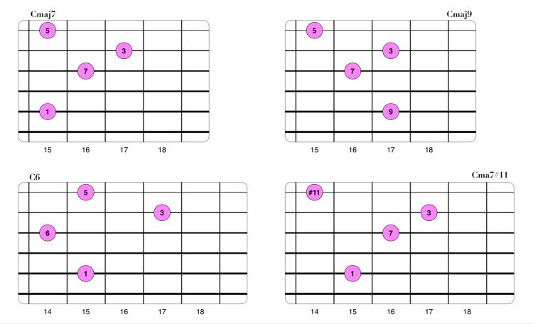 Extensiones en acordes Maj7 (Drop3 1-2-3-5).png