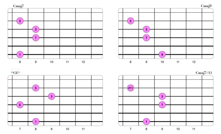 Extensiones en acordes Maj7 (Drop3 2-3-4-6).png