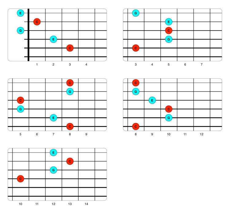 5 voicings de Do CAGED.png