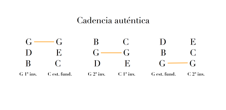 Cadencia auténtica.png