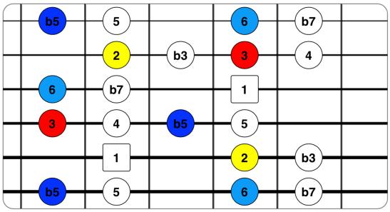 Blues menor con 3ª, 6ª y 2ª.png