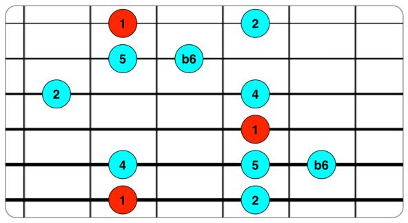 Escala Insen 1 2 4 5 b6.png