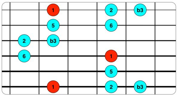 Escala Insen 1 2 b3 5 6.png