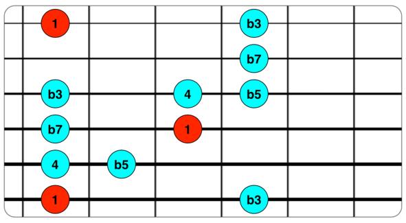 Escala Insen 1 b3 4 b5 b7.png