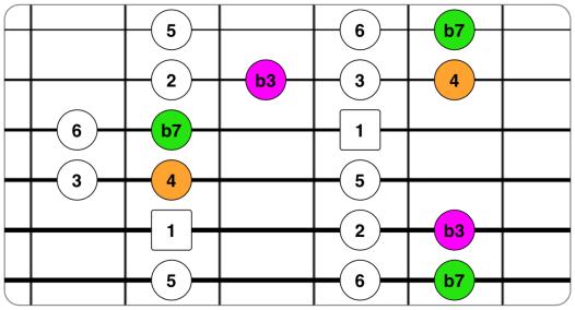 Pentatónica mayor con b3, 4 y b7.png