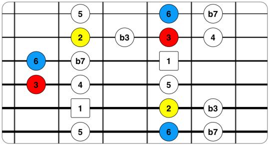 Pentatónica menor con 3ª, 6ª y 2ª.png