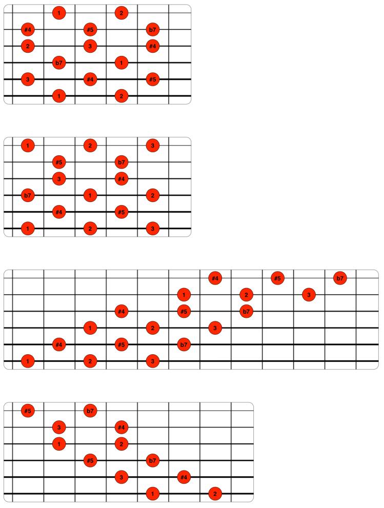 Digitaciones de la escala de tonos