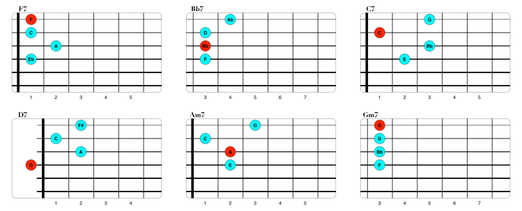 Voicings Straight No Chaser cuerdas 1234 (1).png
