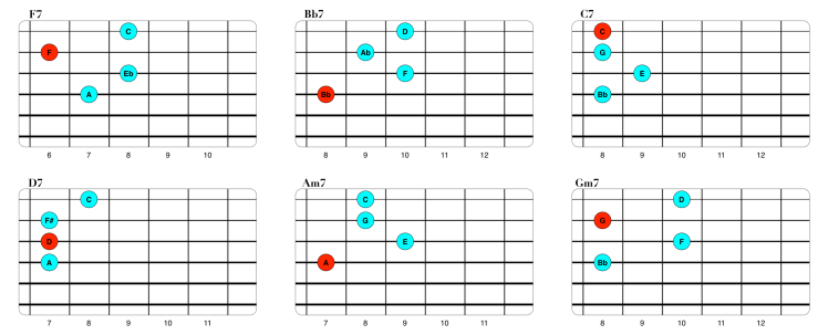 Voicings Straight No Chaser cuerdas 1234 (3).png