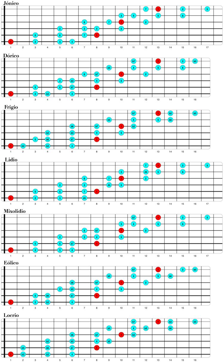 Modos en 4 notas por cuerda.png