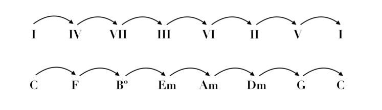 Esquema del ciclo 4.png